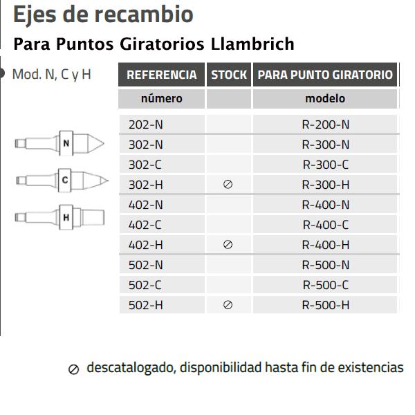 Ejes de Recambio Mod. N, C y H de Llambrich